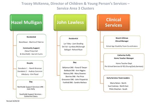 St. Michael's House Children Services Organisational Chart