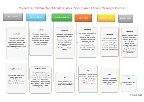 Publication cover - Service Area 2 Cluster Chart updated 30 January
